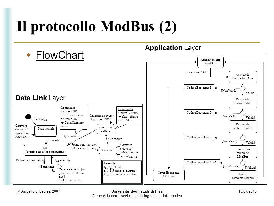 Il protocollo ModBus (2)