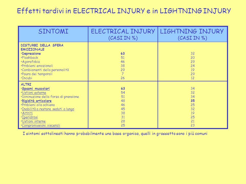 Effetti tardivi in ELECTRICAL INJURY e in LIGHTNING INJURY