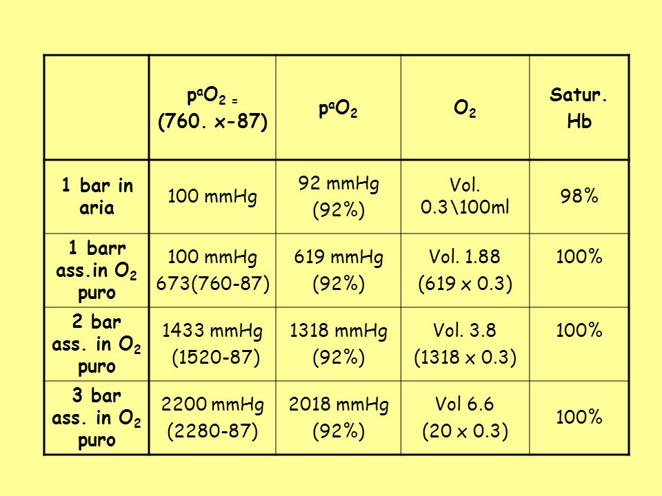 paO2 = (760. x-87) paO2. O2. Satur. Hb. 1 bar in aria. 100 mmHg. 92 mmHg. (92%) Vol. 0.3\100ml.