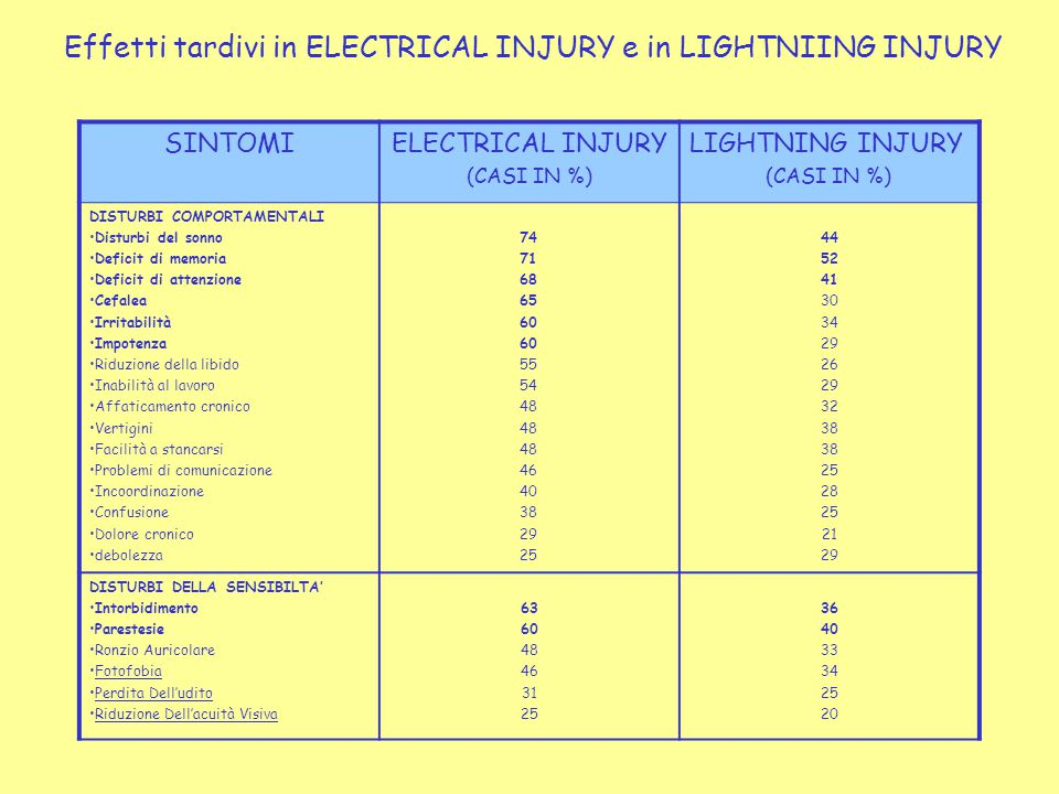 Effetti tardivi in ELECTRICAL INJURY e in LIGHTNIING INJURY