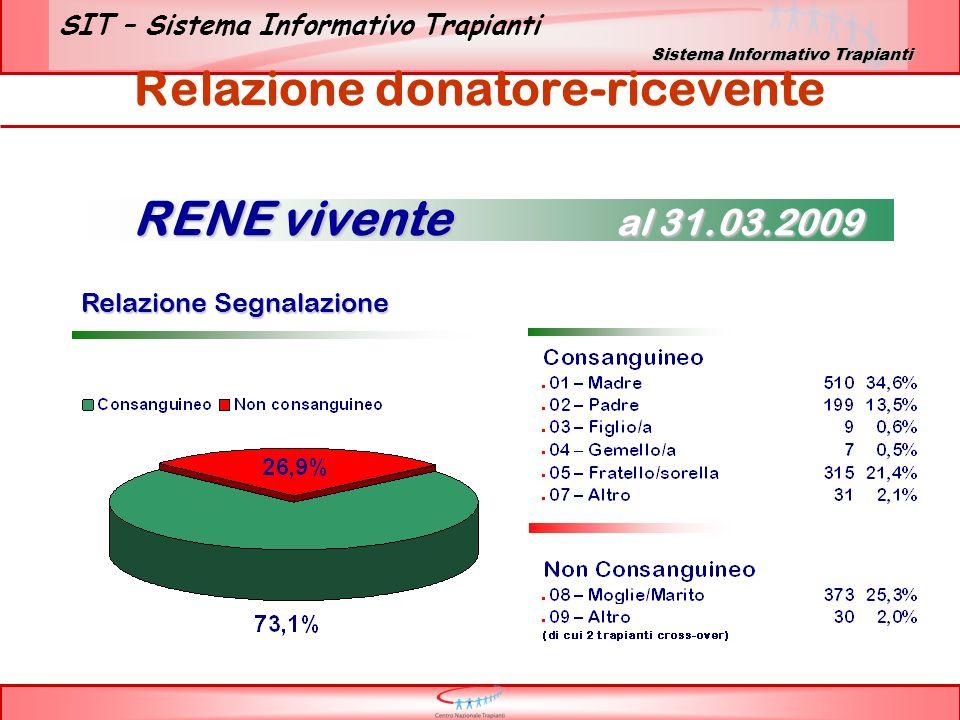 Relazione donatore-ricevente