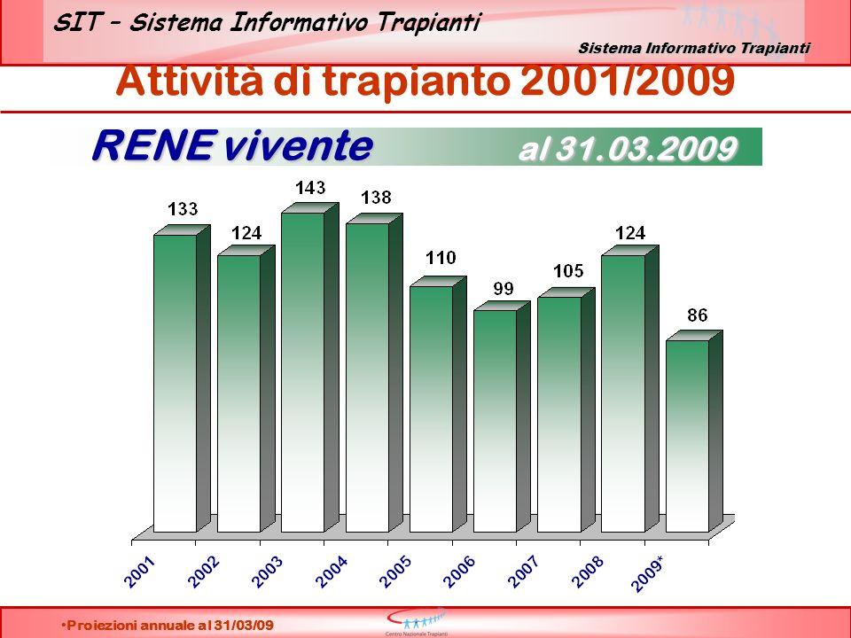 Attività di trapianto 2001/2009 Proiezioni annuale al 31/03/09