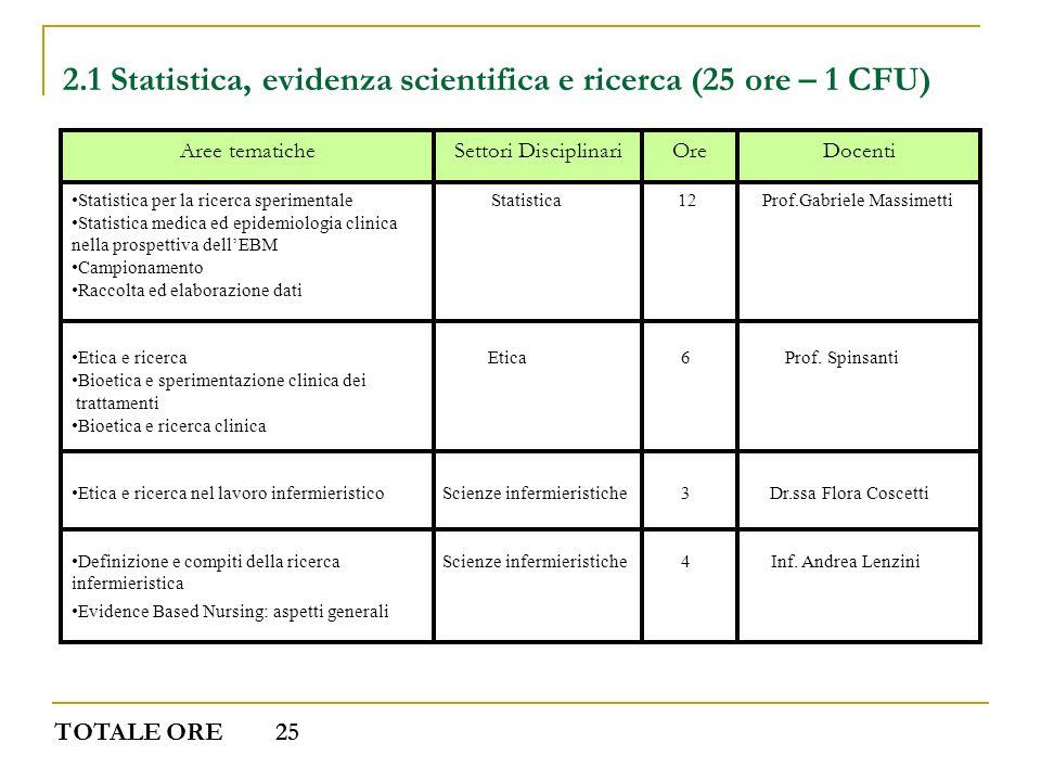 2.1 Statistica, evidenza scientifica e ricerca (25 ore – 1 CFU)