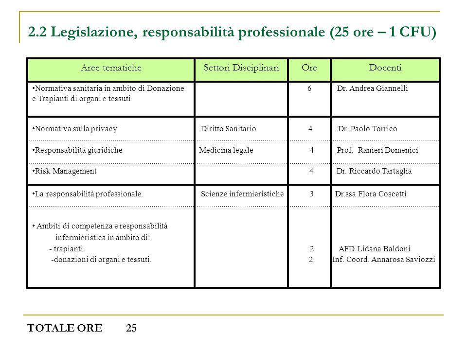 2.2 Legislazione, responsabilità professionale (25 ore – 1 CFU)
