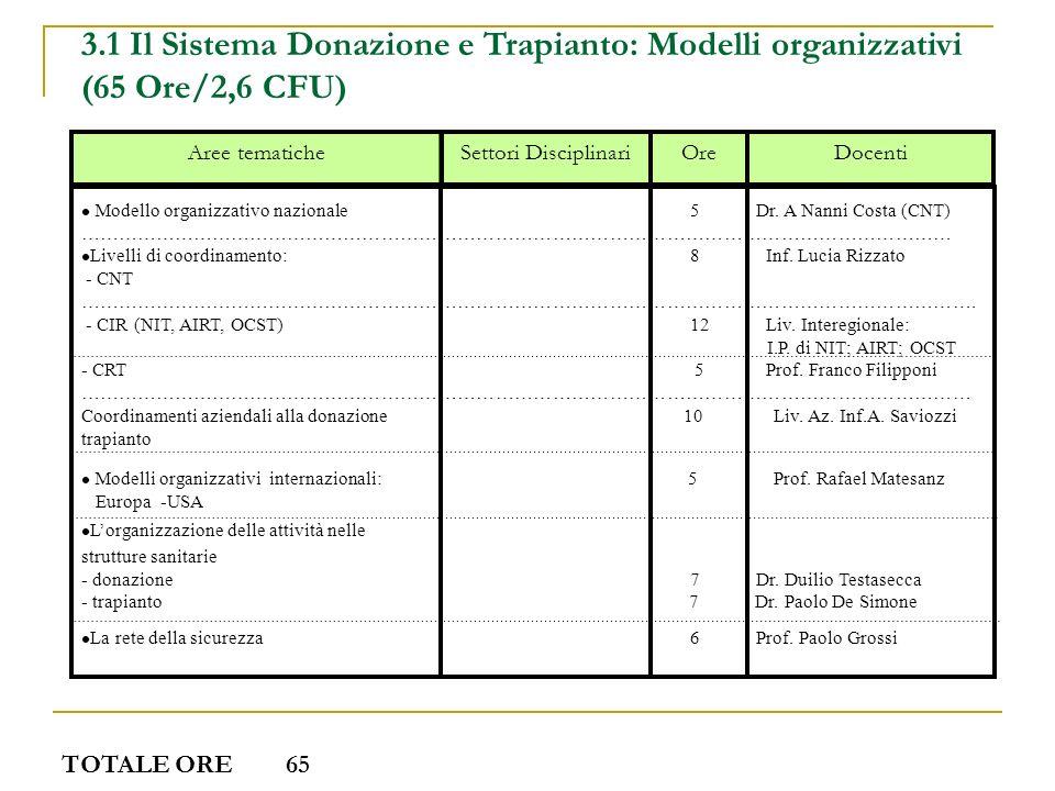 3.1 Il Sistema Donazione e Trapianto: Modelli organizzativi (65 Ore/2,6 CFU)