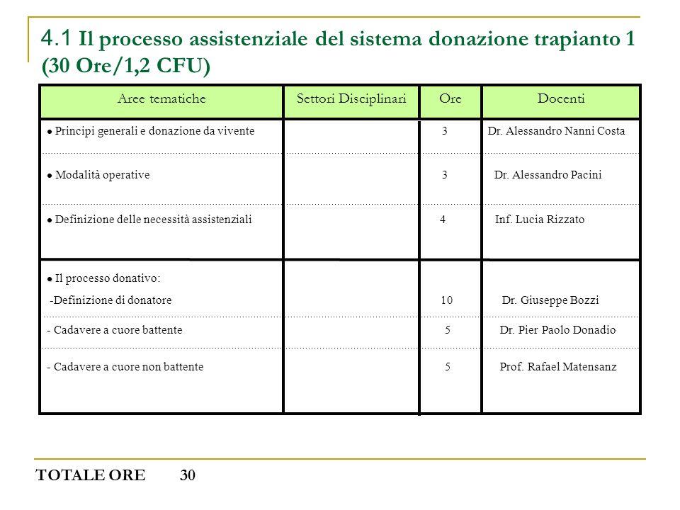 4.1 Il processo assistenziale del sistema donazione trapianto 1 (30 Ore/1,2 CFU)