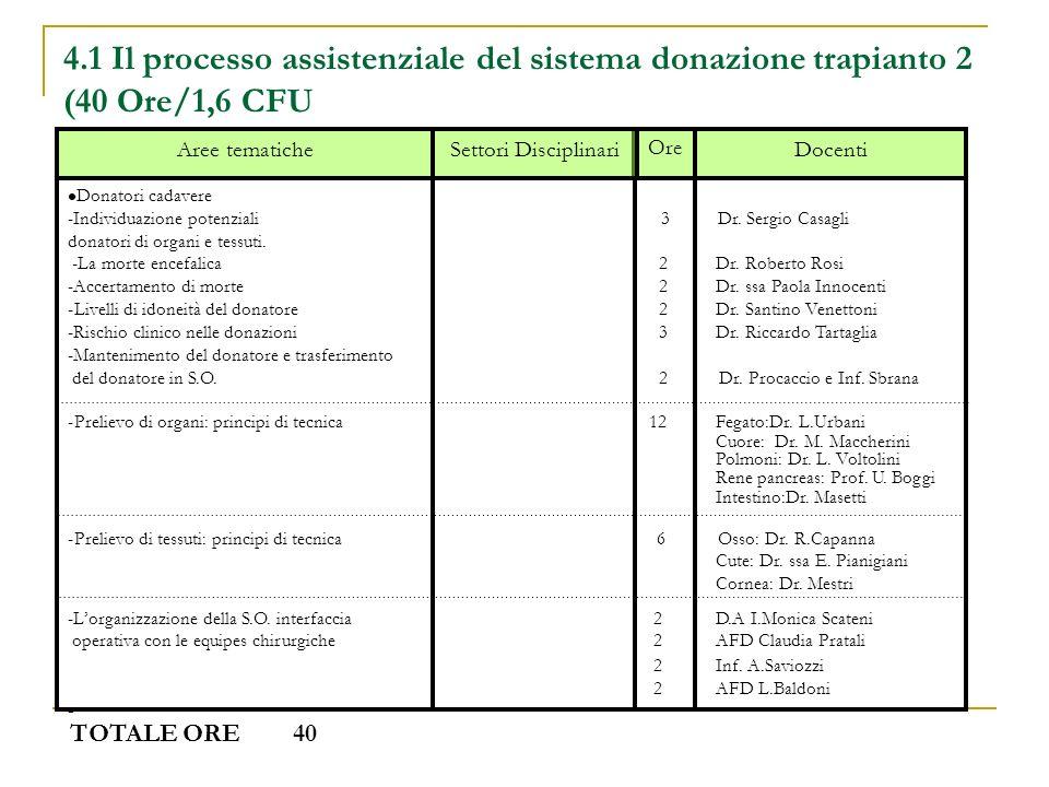 4.1 Il processo assistenziale del sistema donazione trapianto 2 (40 Ore/1,6 CFU
