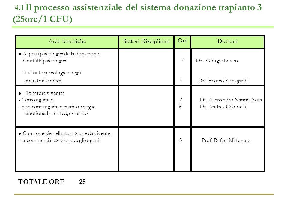 4.1 Il processo assistenziale del sistema donazione trapianto 3