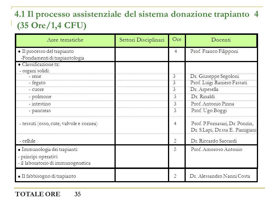 4.1 Il processo assistenziale del sistema donazione trapianto 4