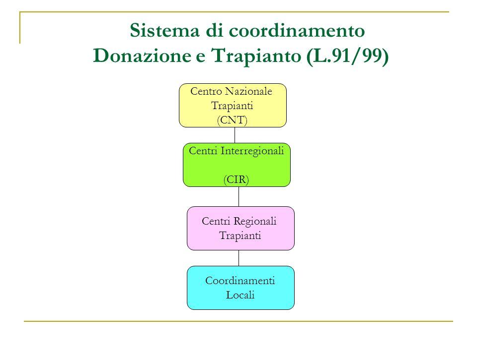 Sistema di coordinamento Donazione e Trapianto (L.91/99)