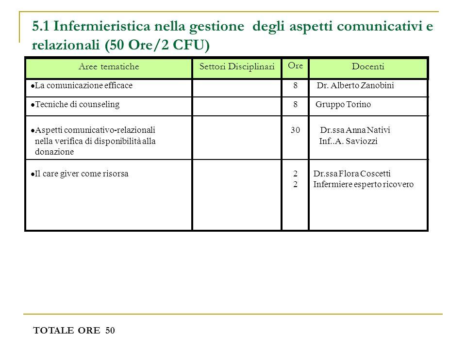 5.1 Infermieristica nella gestione degli aspetti comunicativi e relazionali (50 Ore/2 CFU)