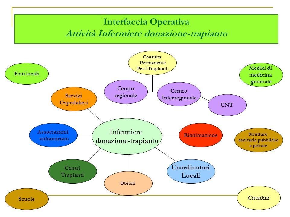 Interfaccia Operativa Attività Infermiere donazione-trapianto