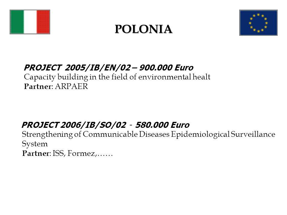 POLONIA PROJECT 2005/IB/EN/02 – 900.000 Euro Partner: ARPAER