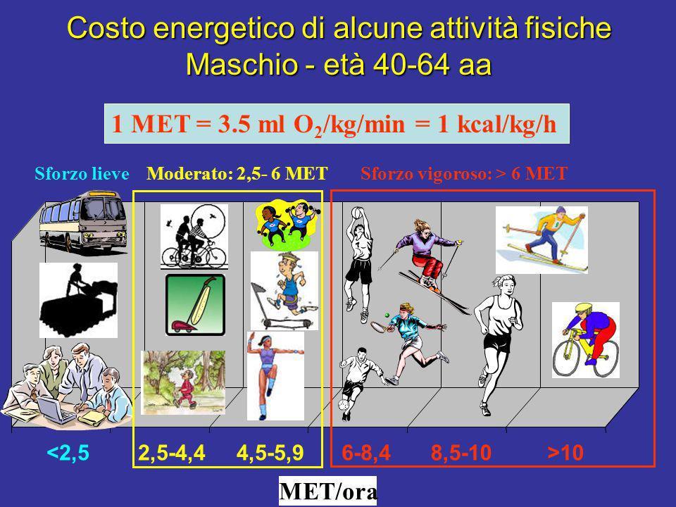 Costo energetico di alcune attività fisiche Maschio - età 40-64 aa