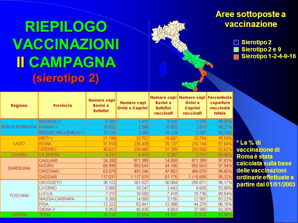 RIEPILOGO VACCINAZIONI II CAMPAGNA (sierotipo 2)