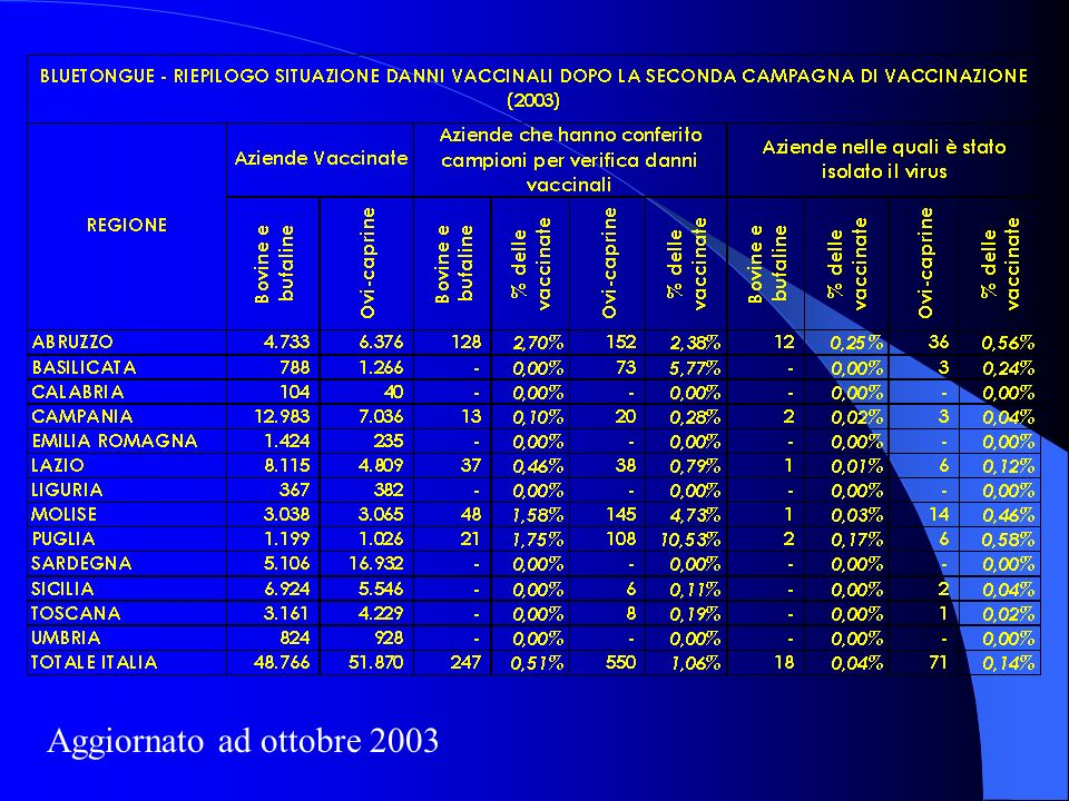 Aggiornato ad ottobre 2003
