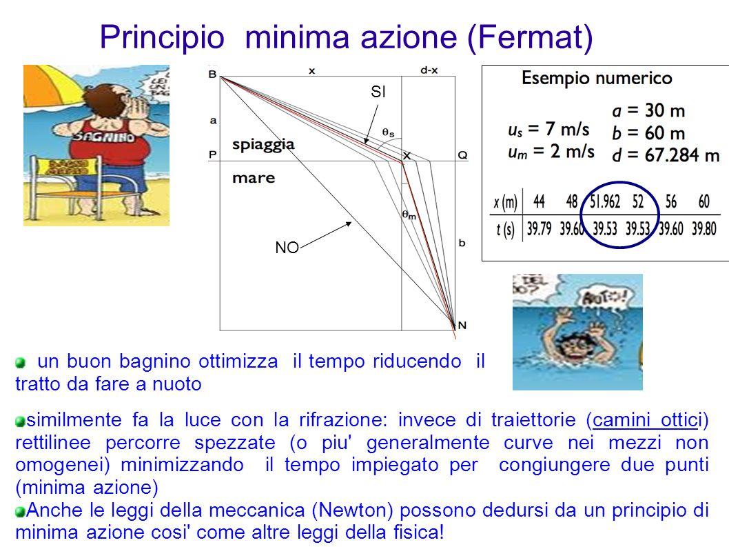 Principio minima azione (Fermat)