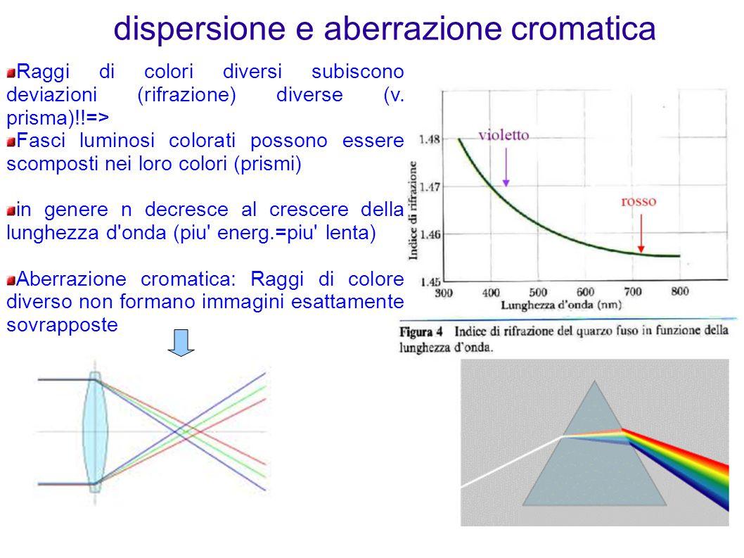 dispersione e aberrazione cromatica