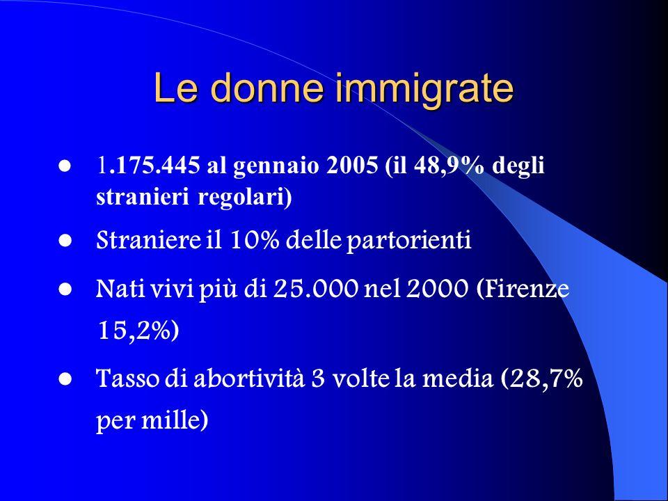 Le donne immigrate Straniere il 10% delle partorienti
