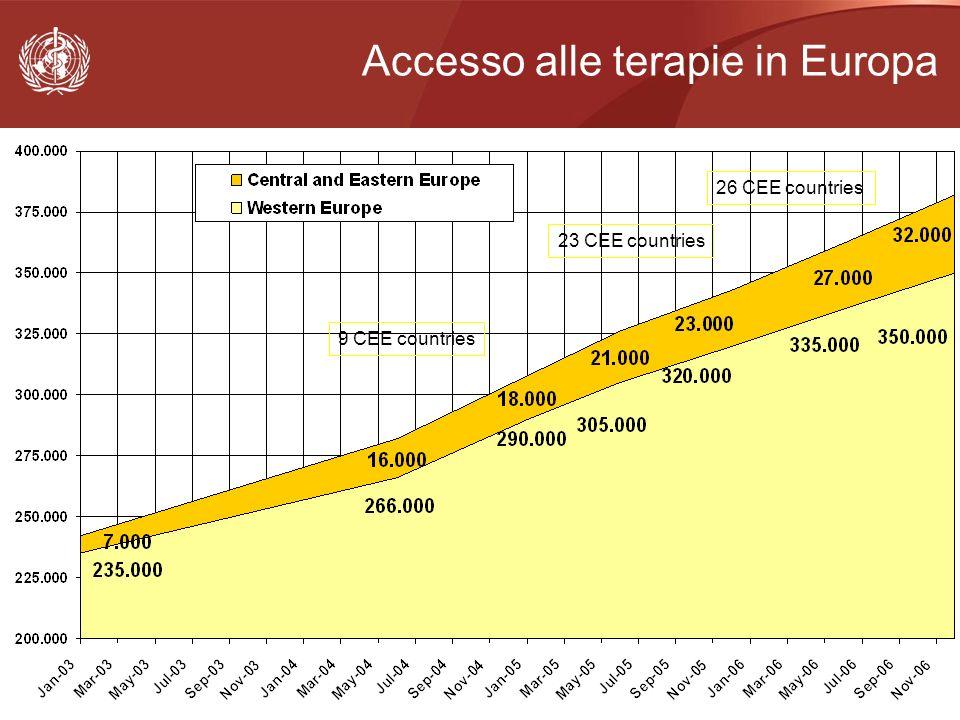 Accesso alle terapie in Europa