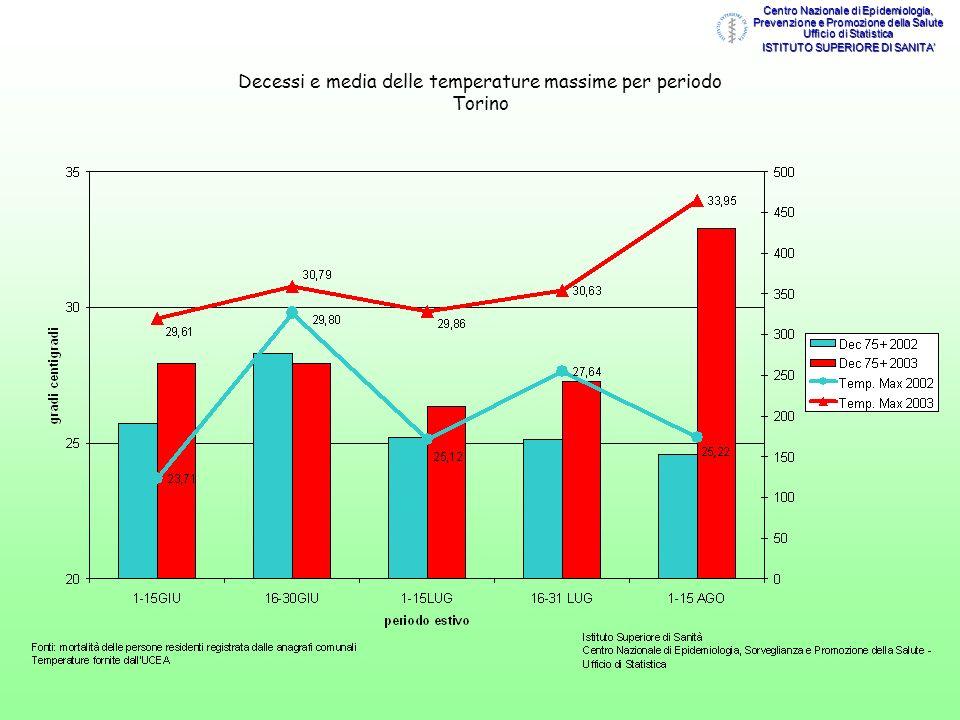 Decessi e media delle temperature massime per periodo Torino