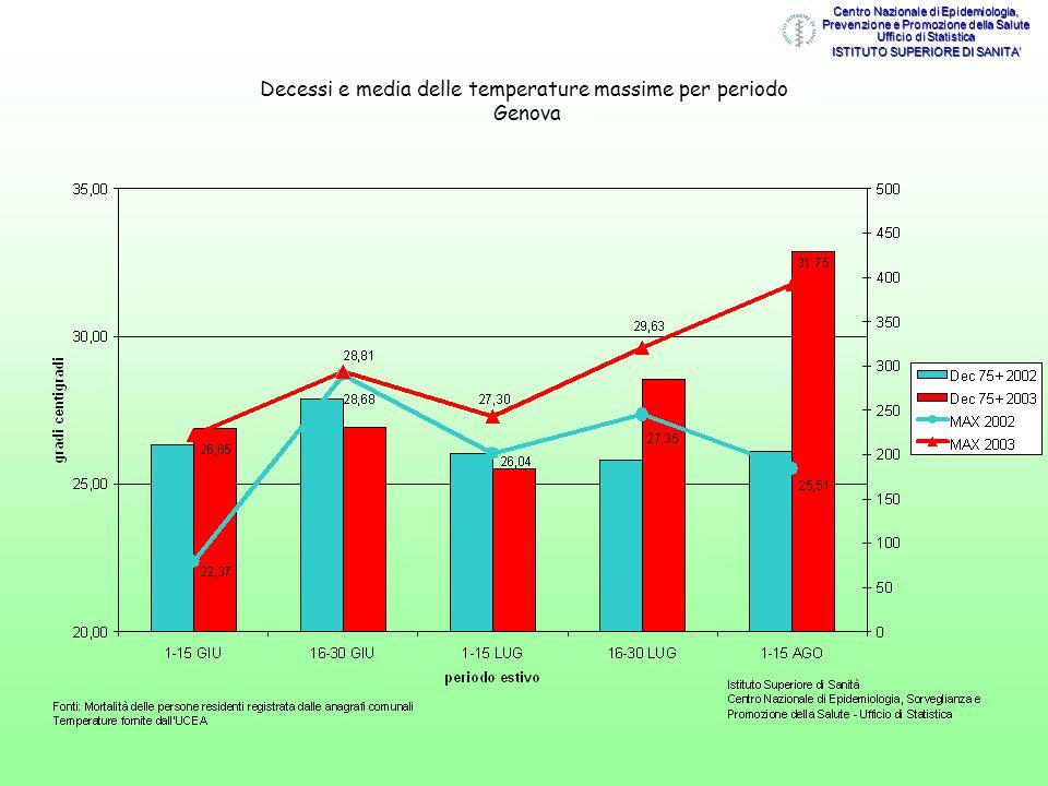 Decessi e media delle temperature massime per periodo Genova