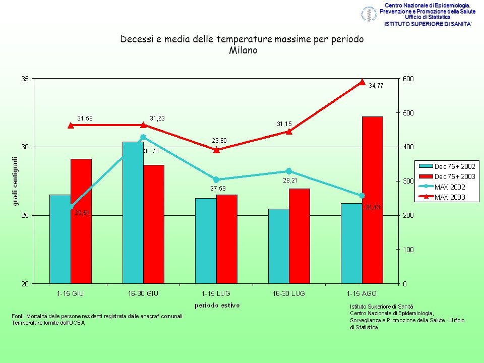 Decessi e media delle temperature massime per periodo Milano