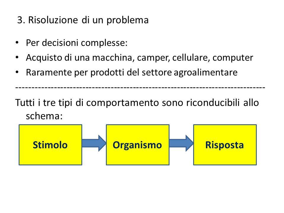 3. Risoluzione di un problema