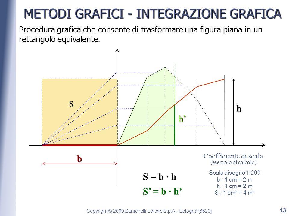 METODI GRAFICI - INTEGRAZIONE GRAFICA