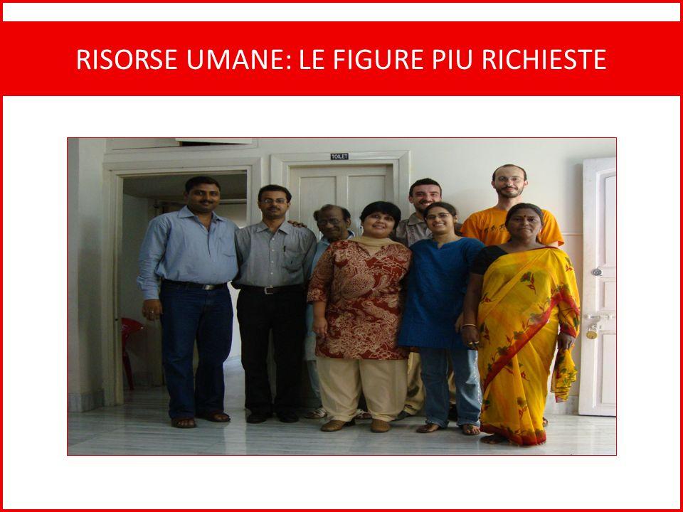 RISORSE UMANE: LE FIGURE PIU RICHIESTE