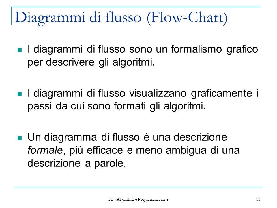 Diagrammi di flusso (Flow-Chart)