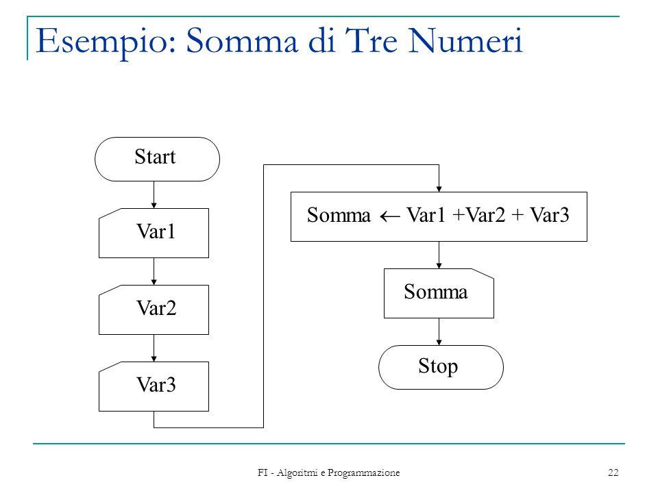 Esempio: Somma di Tre Numeri