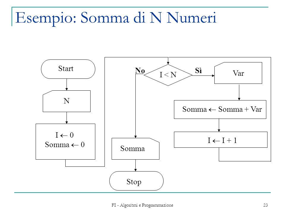 Esempio: Somma di N Numeri