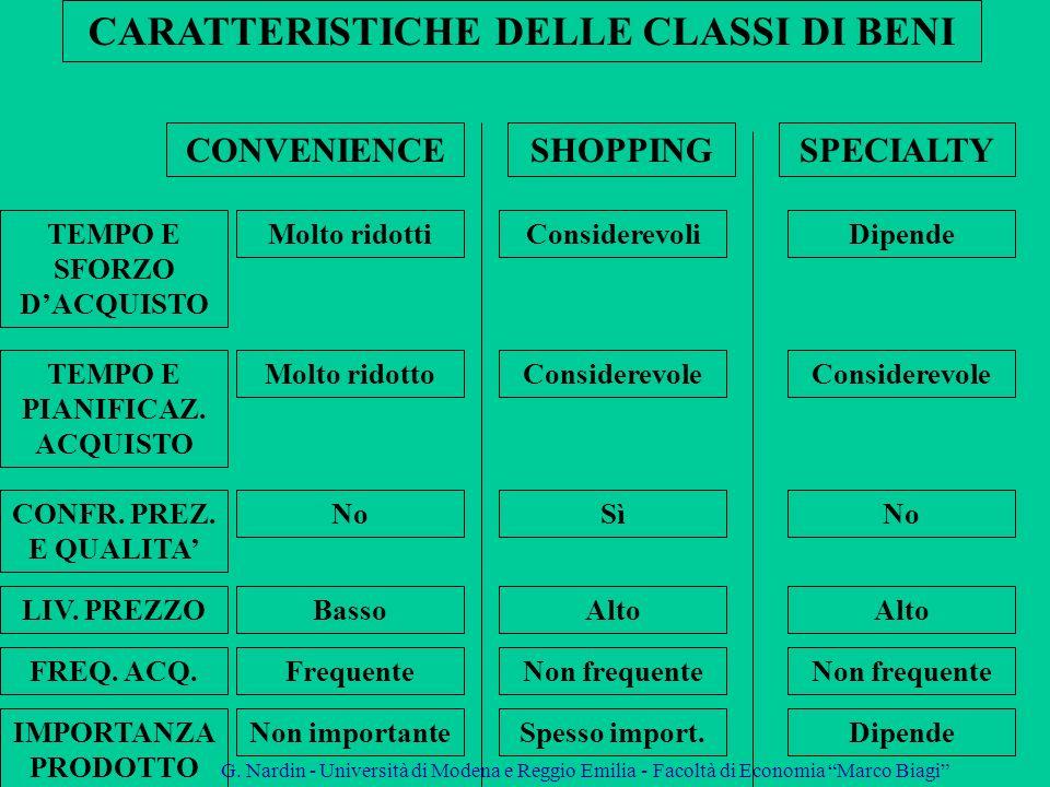 CARATTERISTICHE DELLE CLASSI DI BENI