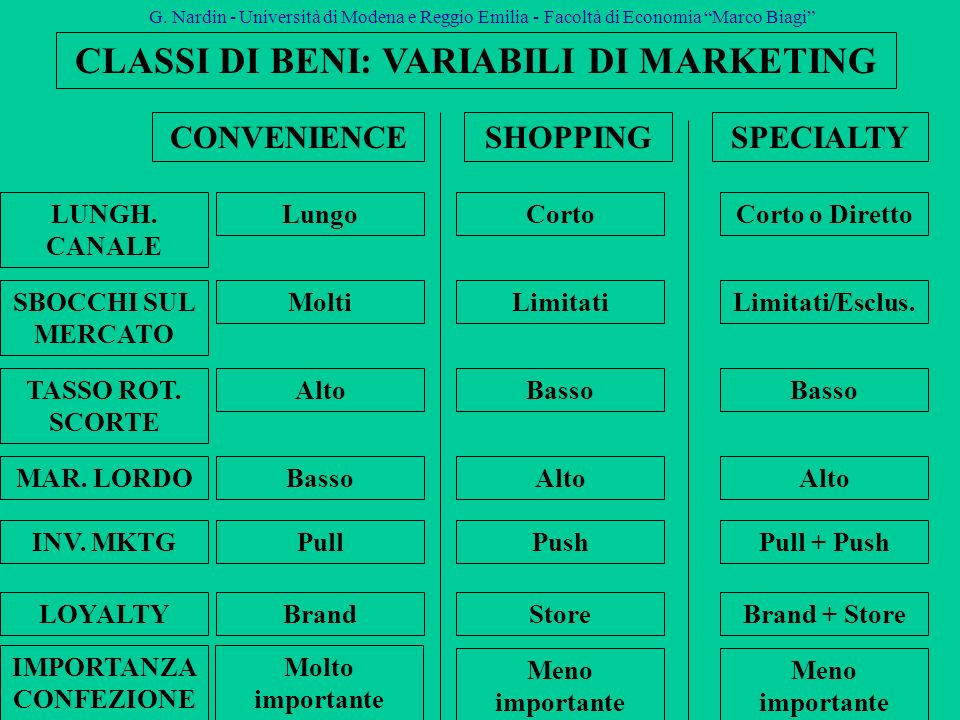 CLASSI DI BENI: VARIABILI DI MARKETING IMPORTANZA CONFEZIONE