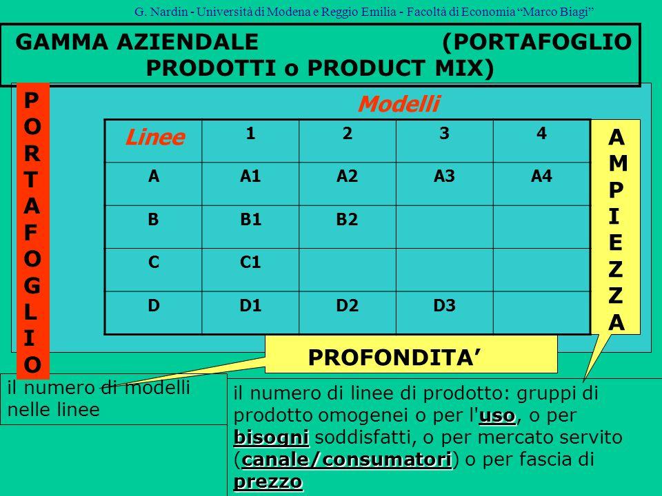 GAMMA AZIENDALE (PORTAFOGLIO PRODOTTI o PRODUCT MIX)