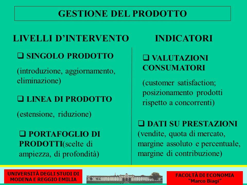 GESTIONE DEL PRODOTTO LIVELLI D'INTERVENTO INDICATORI SINGOLO PRODOTTO