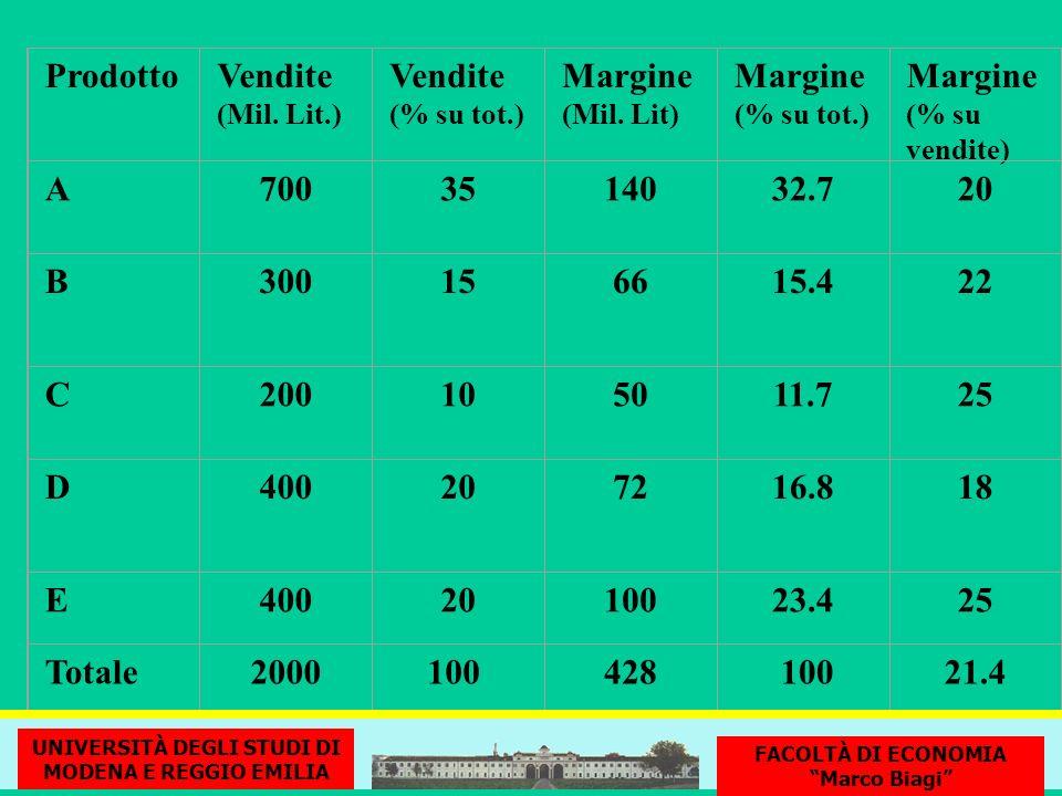 Prodotto Vendite Margine A 700 35 140 32.7 20 B 300 15 66 15.4 22 C