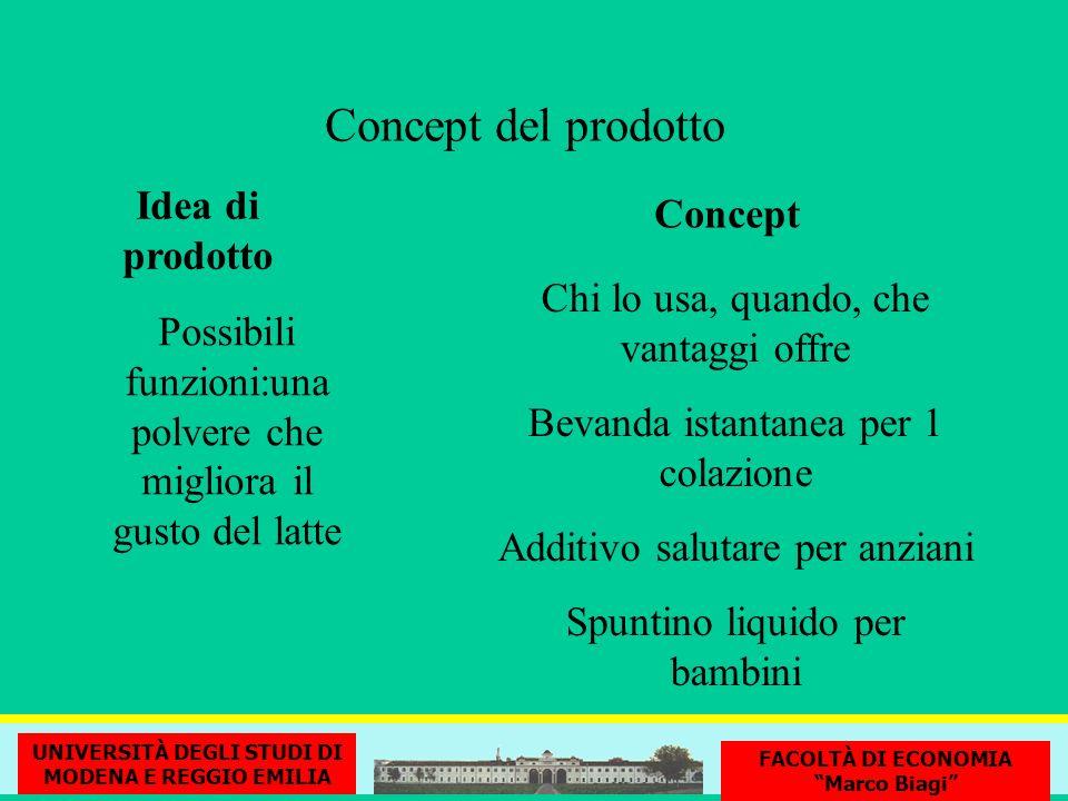 Concept del prodotto Idea di prodotto Concept