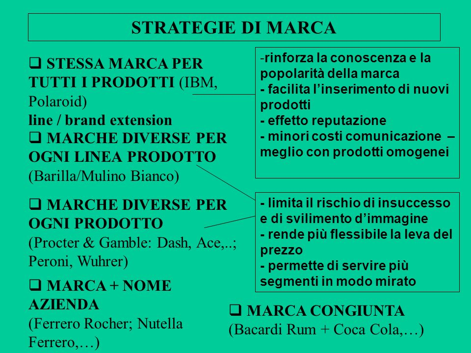 STRATEGIE DI MARCA