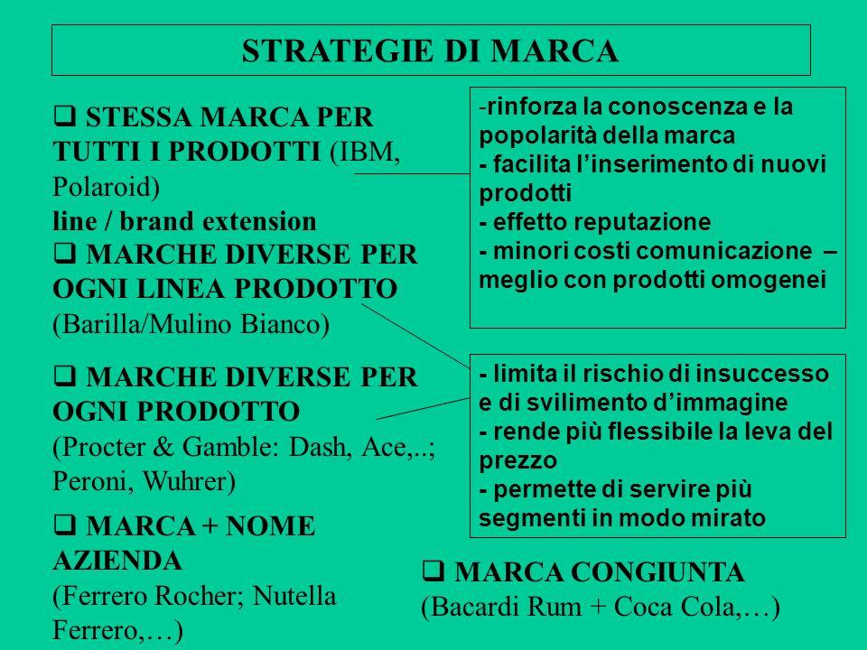 STRATEGIE DI MARCA