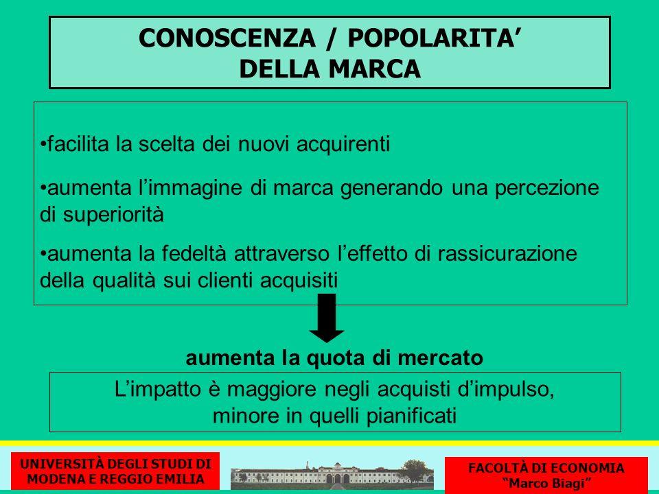 CONOSCENZA / POPOLARITA' DELLA MARCA aumenta la quota di mercato