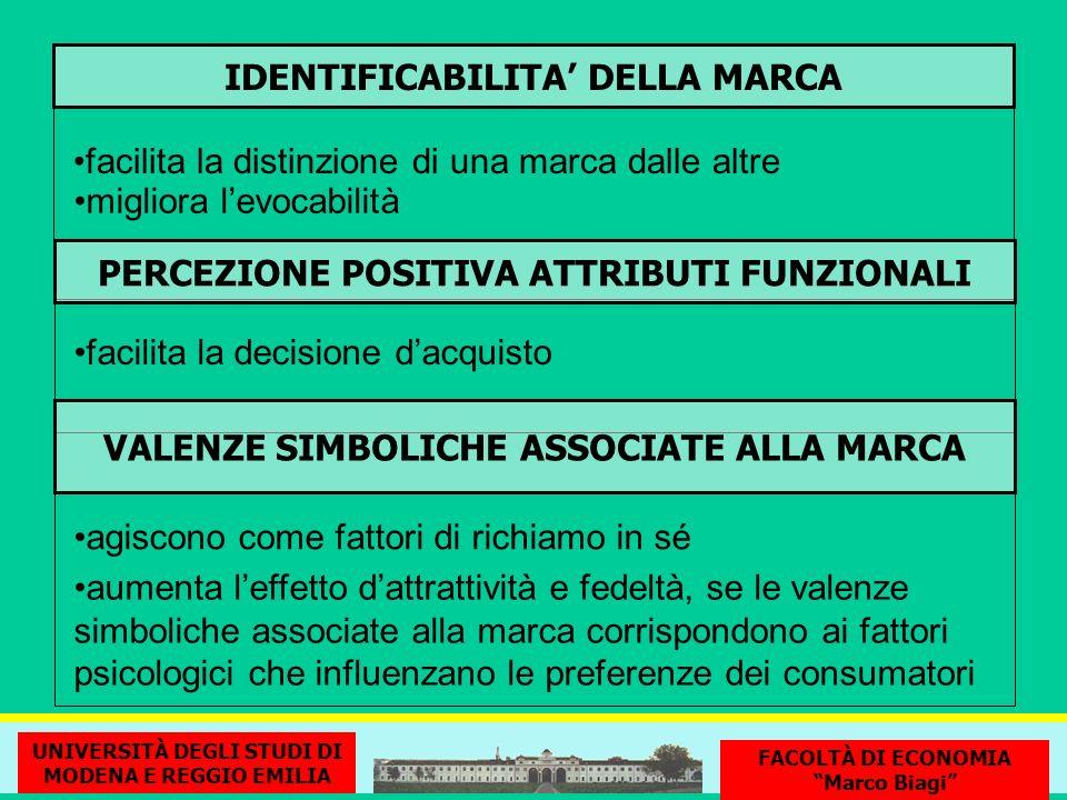 IDENTIFICABILITA' DELLA MARCA