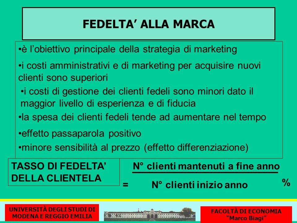 FEDELTA' ALLA MARCA è l'obiettivo principale della strategia di marketing.