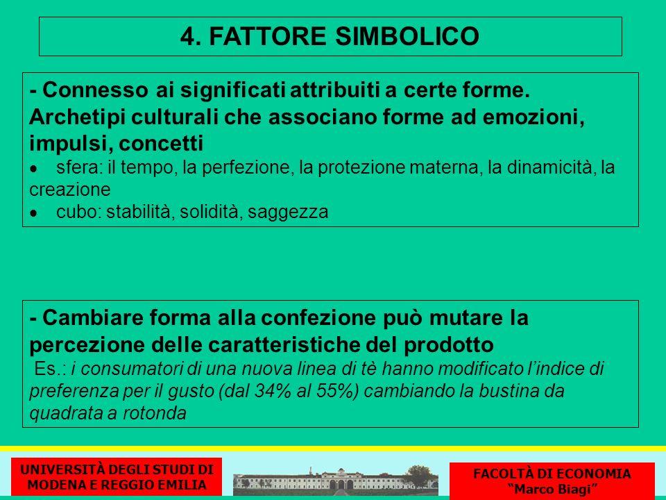 4. FATTORE SIMBOLICO - Connesso ai significati attribuiti a certe forme. Archetipi culturali che associano forme ad emozioni, impulsi, concetti