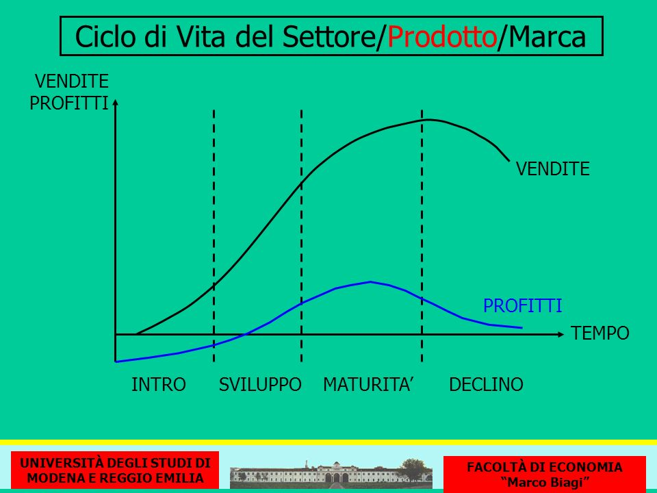 Ciclo di Vita del Settore/Prodotto/Marca