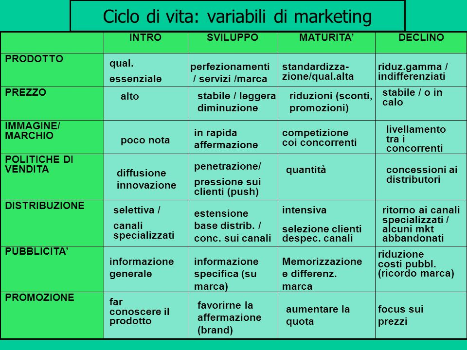 Ciclo di vita: variabili di marketing