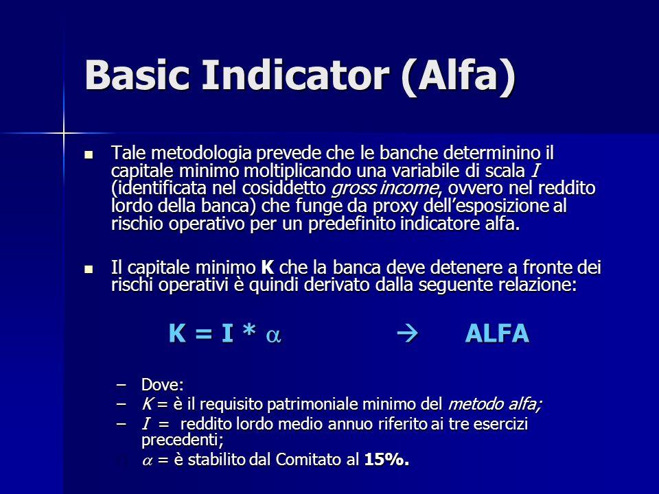Basic Indicator (Alfa)