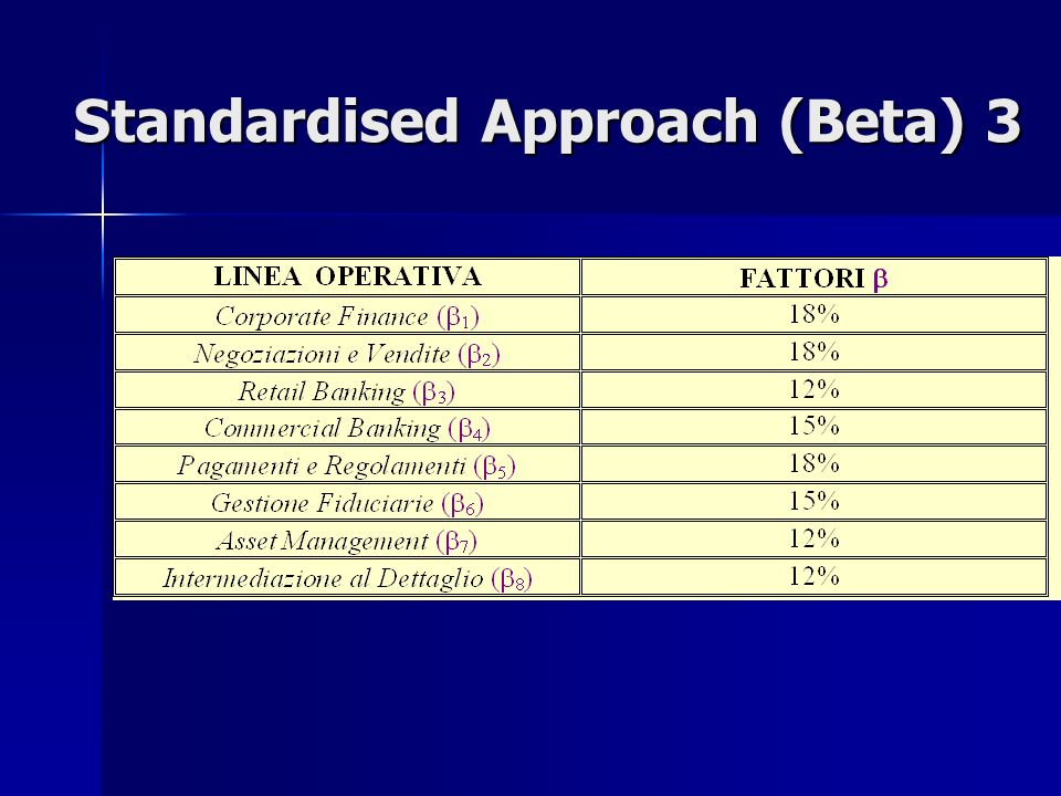 Standardised Approach (Beta) 3