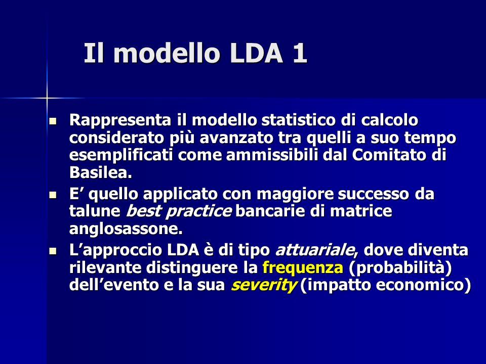Il modello LDA 1